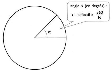 comment calculer un diagramme semi circulaire diagramme circulaire et semi circulaire d 233 finition