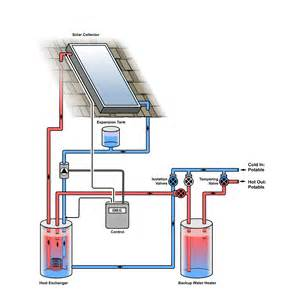 renewable energy scl plumbing heating