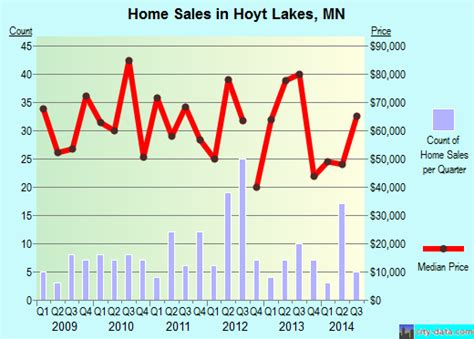 hoyt lakes minnesota mn 55750 profile population maps