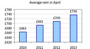 average rent in the uk lsl lsl property services rising rents squeeze tenants in