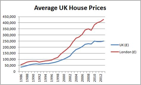 Uk House Prices Rental Growth London S Forever Blowing Bubbles