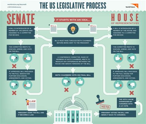 us legislative process flowchart us legislative process flowchart create a flowchart