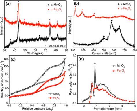 xrd pattern of mno2 a xrd patterns b raman spectra of mno2 and fe2o3 el