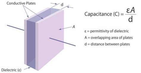 capacitor working model capacitive sensors versus inductive sensors zettlex