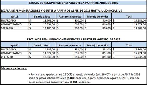escala salarial de estaciones de servicio 2016 escala salarial de smata 2016 escala salarial 2016