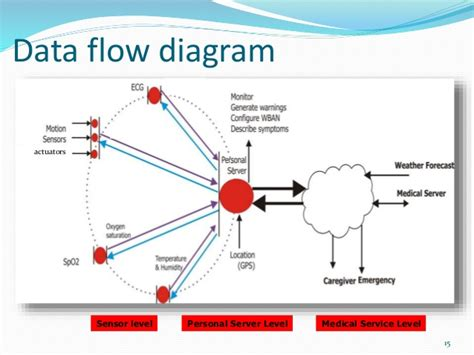 network data flow diagram exles wireless area networks wban