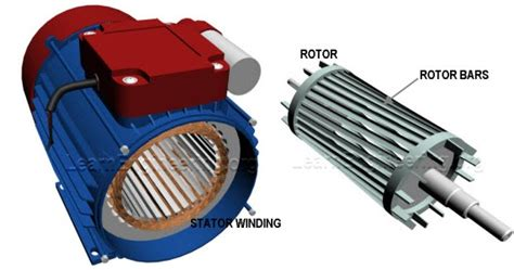 three phase induction motor parts working of single phase induction motors learn engineering
