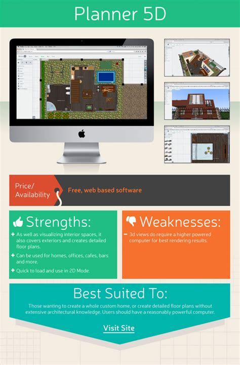 interior design tools top 10 free interior design tools