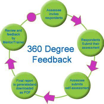 Mba Organizational Psychology Programs by Best 25 360 Degree Feedback Ideas On Hr
