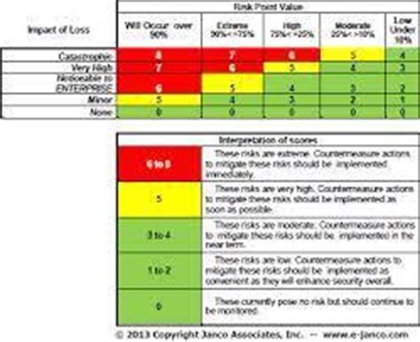 threat vulnerability risk assessment  kalkaji  delhi