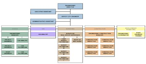 design engineer hierarchy engineering organizational chart