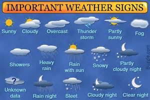 Types Meaning detailed list of all weather symbols and their exact meanings