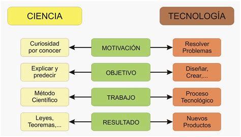 ciencia y tecnologia un avance mas para el futuro la tecnolog 205 a y sus avances quot tecnolog 237 a y su relaci 243 n con