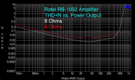 rotel rmb  power amp   channel class  silver