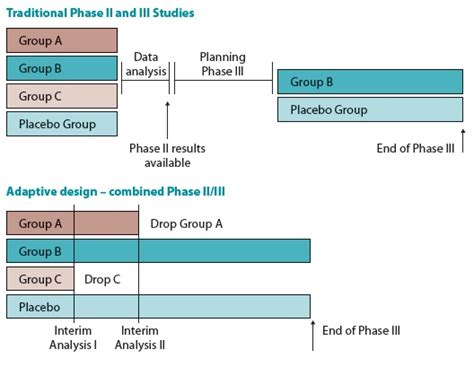 clinical trial experimental design adaptive clinical trials in orphan drug development
