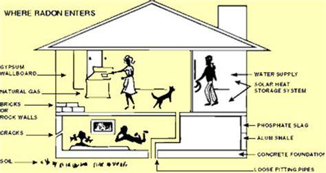 radon testing corporation of america