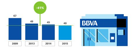 bbva oficines innovaci 243 n y tecnolog 237 a la transformaci 243 n digital