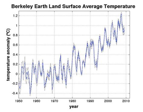 climate change, nothing new? how has earth's temperature