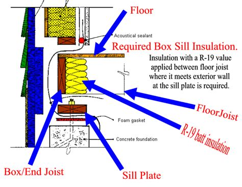 insulate basement sill plate sill plate insulation images