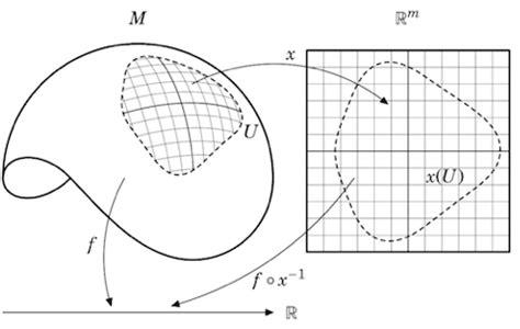 mathematical diagrams software soft question publication quality mathematics diagrams
