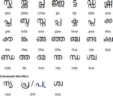 Letter Malayalam Pdf Malayalam Alphabet Pronunciation And Language