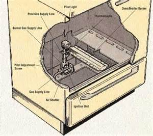 how to light a gas oven how to repair an oven