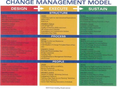 change management dissertation guidelines for b tech project report preparation indian