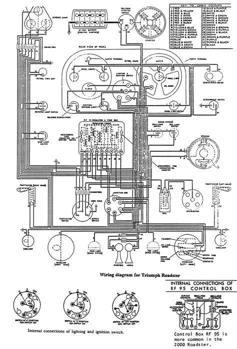 triumph s wiring diagram wiring diagram