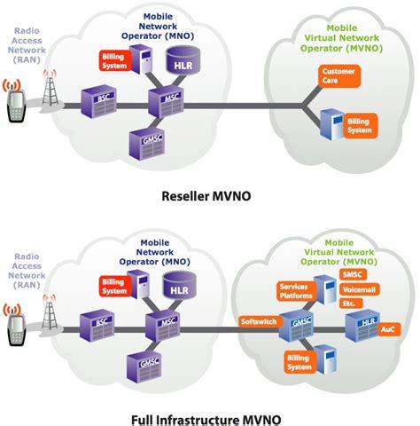 mvno mobile mvnos cheaper more alternatives to the big four