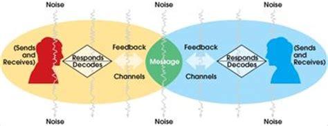 transactional model of communication diagram communication skills 104 communication process diagram