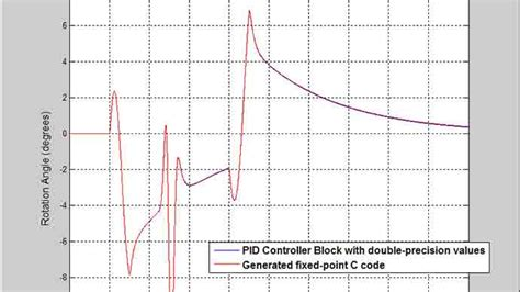 dot pattern matlab pid control design made easy matlab simulink