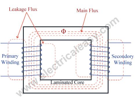 principle of induction in transformer electrical transformer basic construction working and types
