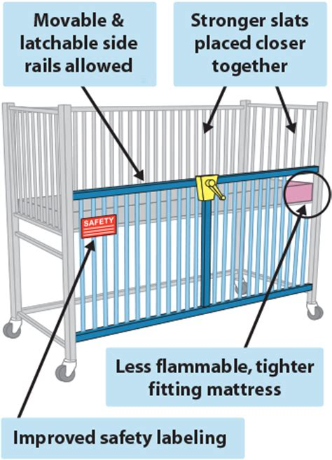 Crib Guidelines by Help Keep A Sick Child Safe Learn How To Use A Hospital Crib