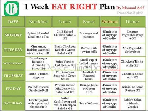 One Week Detox Plan What To Eat To Remove Toxins by Momal Diet Plan 5 Weight 1200