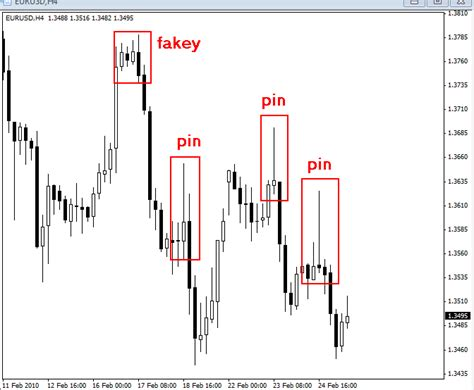 v pattern trading fakey pattern and how to trade it easy stock market