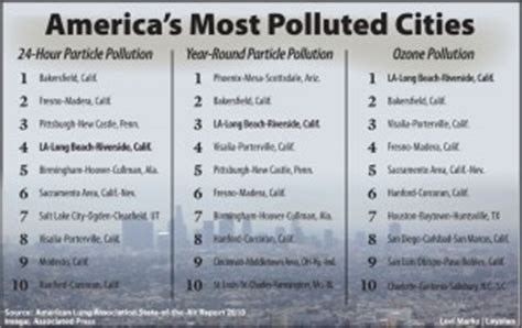 l.a. is ranked the third  most polluted u.s. city | news