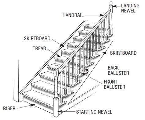 stair definition flooring should a skirt board on a stair case be