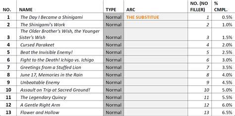 Anime Filler List by Liste Des Episodes