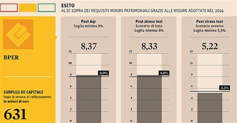 banche emilia romagna stress test popolare dell emilia romagna