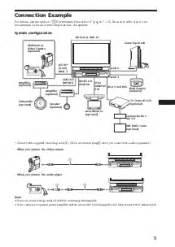 sony xav a1 av center support and manuals