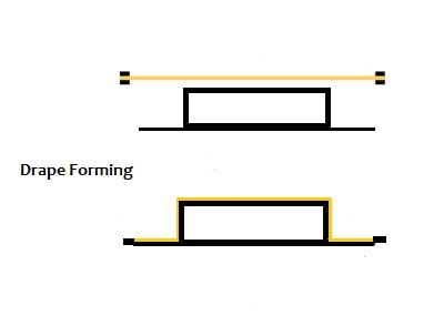 drape forming thermoforming