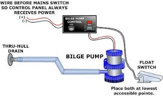 wiring a system float 3 wiring get free image about wiring diagram