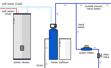 water softener installation diagram water to water softener do i hook up wiring