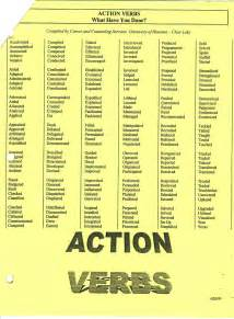 Resume Verbs by Resume Examples Action Verbs For Resumes Examples List Of