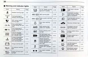 Subaru Warning Lights Meaning Car Warning Symbols My Subaru Dashboard 2016 2017