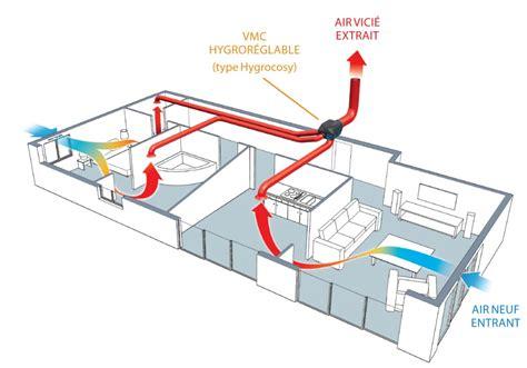 Installation Vmc Hygro by Quelle Vmc Choisir En Fonction De Votre Logement Ma