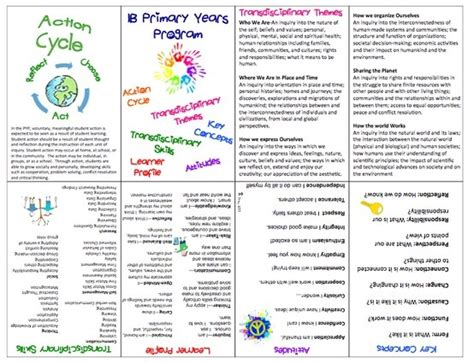 transdisciplinary themes meaning 1000 ideas about ib learner profile on pinterest