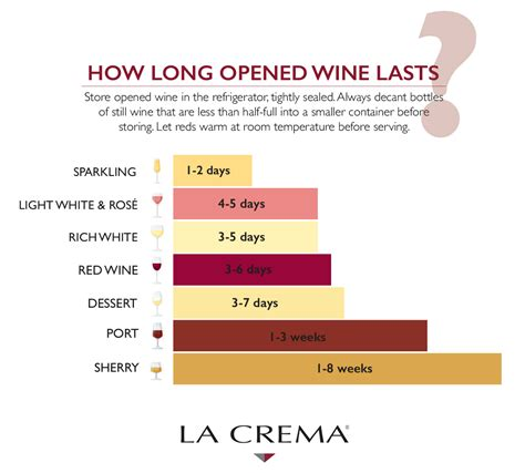 how long why does wine go bad and how long opened wine lasts