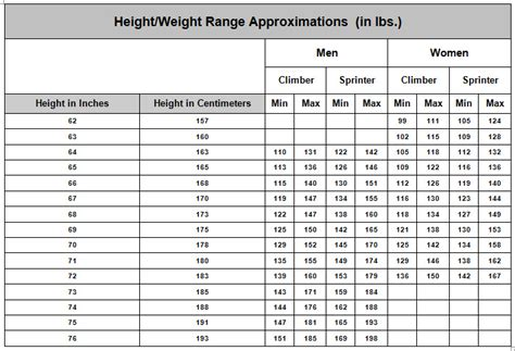 Pressure Measurement Bench Cycling Body Weight Chart Wenzel Coaching