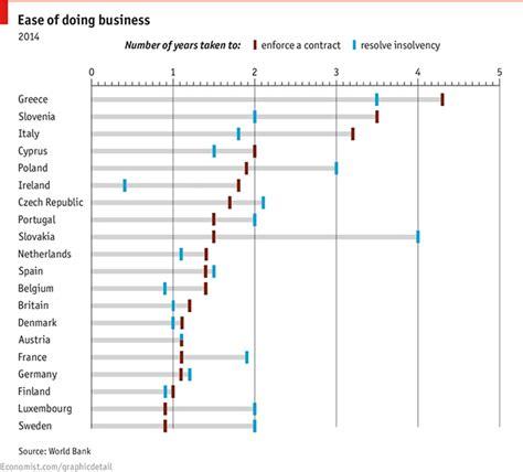 Investire In Posta O In Banca by Dove Non Conviene Investire In Europa Il Post